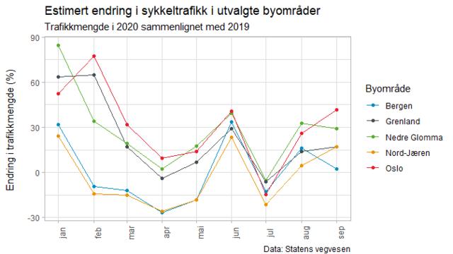 Slik har korona påvirket sykkelbruken på utvalgte steder i Norge.