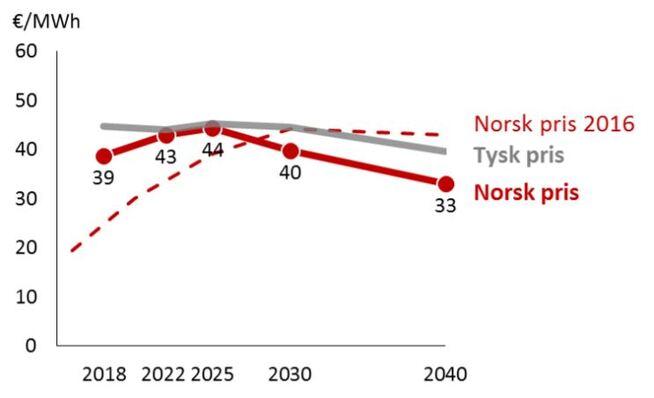 <p><b>HØYE PRISER:</b> Kraftprisene vil holde seg høye frem til 2030, før de avtar noe frem til 2040, spår Statnett i sin langsiktige markedsanalyse. Toppen på 44 euro per megawattime tilsvarer drøye 43 øre kilowattimen.</p>