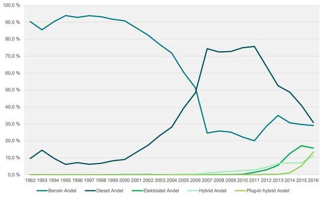 <p><b>KRAFTIG SKIFTE:</b> På midten av 2000-tallet gikk dieselbilens andel av nybilsalget forbi bensinbilen, men nå nærmer de seg hverandre igjen. Samtidig har andelen ladbare biler steget kraftig. Figuren viser andel av nybilsalget etter fremdrift fra 1992 til 2016.</p>
