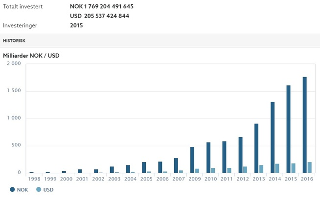 <p><b>USA-EFFEKTEN:</b> Oljefondets aksjeinvesteringer i over 2.000 selskaper i USA er nå på 1.769 milliarder kroner, etter å ha økt kraftig de siste årene, målt i kroner.</p>