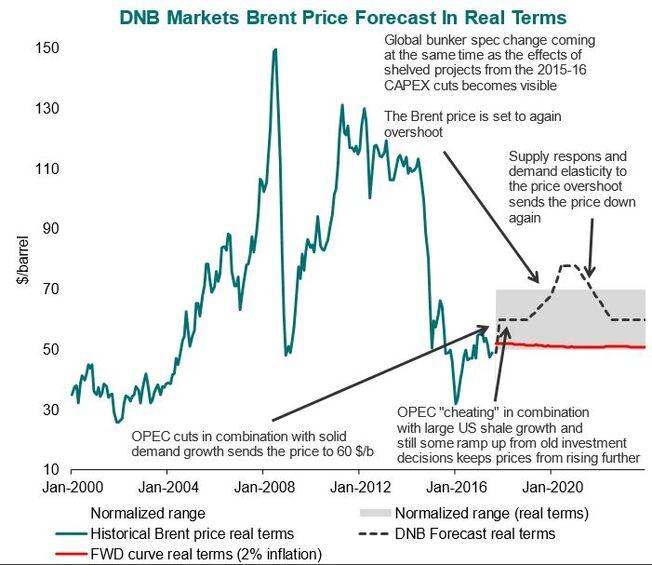 DNB Markets - oljepris