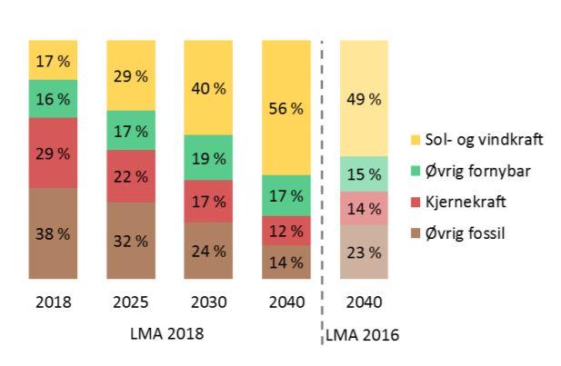 <p><b>STORE ENDRINGER:</b> Statnett oppjusterer utsiktene for sol- og vindkraft i Europas fremtidige kraftmiks, fra forrige analyse i 2016. Andelen fossil energi vil falle fra 38 prosent i 2018 til 14 prosent i 2040, tror nettoperatøren.</p>