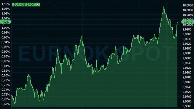 <p><b>SJELDENT SVAK:</b>Kronen er uvanlig svak mandag, og én euro er så vidt verdt over 10 kroner. Sist det skjedde var ved juletider i fjor. Grafen viser utviklingen mandag ettermiddag og kveld.</p>