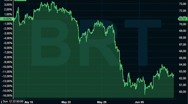 <p>Oljeprisen den siste måneden</p>