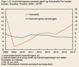 <p><b>ØKENDE OPPTAK:</b> Vekst i forbrukslån (brun linje) og samlet gjeldsvekst.</p>