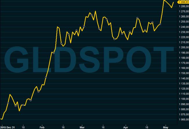 <p>KRAFTIG BYKS: Siden starten på året har gullprisen steget med 21 prosent.</p>