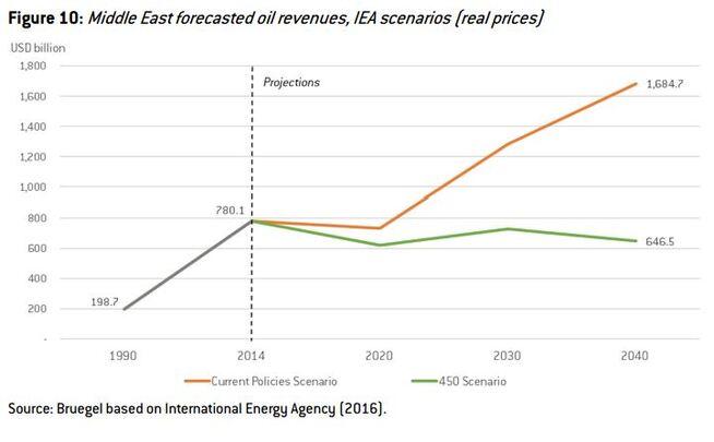 <p><b>STOR FORSKJELL:</b> Hvis verden når klimamålene som ble nedfelt i Parisavtalen i 2015, vil inntektene for oljeprodusentene i Midtøsten bli langt lavere enn hvis dagens situasjon fortsetter, ifølge Bruegel, som viser til tall fra IEA.</p>
