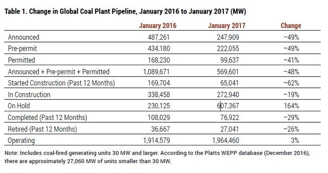 <p><b>ENDRET UTSIKT:</b>Det siste året har mye kullkraft blitt satt på vent, ifølge en fersk rapport.</p>