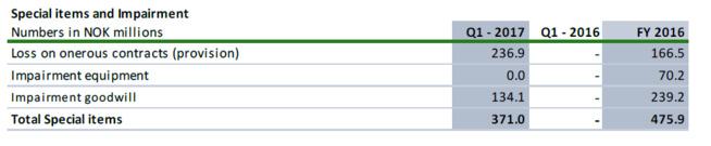 <p><b>STORE TAP:</b> Avsetninger til tapsbringende kontrakter og nedskrivninger beløp seg til 475,9 millioner kroner for RenoNorden i fjor. Medregnet 371 millioner i første kvartal har tapet kommet opp i 846,9 millioner kroner.</p>