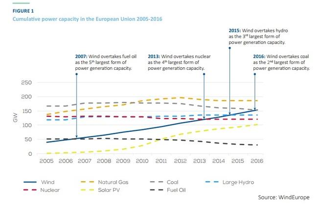 <p><b>FORBI KULL:</b>Vindkraftens installerte kapasitet i Europa passerte i fjor kullkraften, ifølge tall fra Wind Europe. I 2015 overtok vindkraften for vannkraften. Produksjonen er likevel ikke den samme, for vindturbiner varierer med vinden og produserer ikke på full kapasitet hele tiden.</p>