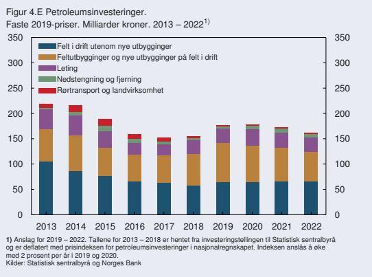 <p><b>STIGENDE INVESTERINGER:</b> Norges Bank jekker opp forventningene til oljeinvesteringene i 2019 og 2020, men justerer noe ned for de to følgende årene i sin andre pengepolitiske rapport for 2019.</p>