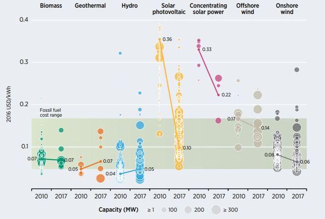 """<p><b>STADIG BILLIGERE:</b> Den sammenlignbare kostnaden over levetiden (LCOE) for en rekke former for fornybar energi viser at de blir stadig billigere sammenlignet med fossile kilder, <a href=""""http://www.irena.org/newsroom/pressreleases/2018/Jan/Onshore-Wind-Power-Now-as-Affordable-as-Any-Other-Source"""" class="""""""">ifølge Irenas database</a>over tusenvis av prosjekter.</p>"""