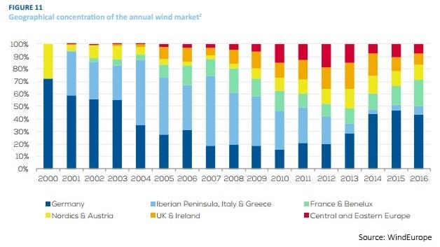 <p><b>UJEVN FORDELING:</b> Slik fordeler installasjonene av vindkraft i Europa seg etter marked fra 2000 til 2016. Midt på 2000-tallet installerte landene i sør mye vindkraft, men senere har Tyskland blitt mer dominerende.</p>