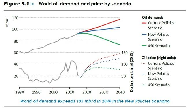 <p><b>ULIKE KURVER:</b> Den globale oljeetterspørselen vil bli langt lavere det neste tiåret hvis klimamålene nås, ifølge IEAs ulike scenarioer. 450-scenarioet legger opp til to graders global oppvarming og viser lavere etterspørsel, mens New Policies er IEAs hovedscenario og viser noe stigende etterspørsel til 2040.</p>