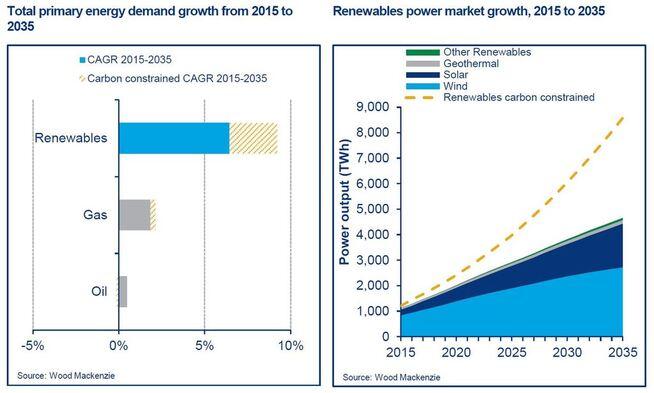 <p><b>STERK VEKST:</b>Slik ser Wood Mackenzie for seg veksten (compound annual growth rate, eller gjennomsnittlig årlig vekst) for fornybart, gass og olje på venstre figur, og på høyre figur veksten i kraftproduksjon fra sol og vind. Den stiplede linjen er i et ekstra klimavennlig scenario.</p>