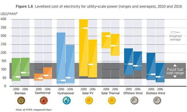 <p><b>FALLENDE KOSTNAD:</b>Den sammenlignbare kostnaden for ulike former for fornybar energi sammenlignet med fossil energi i 2010 og 2016 viser at fornybart blir stadig mer konkurransedyktig mot energiformer som kull- og gasskraft.</p>