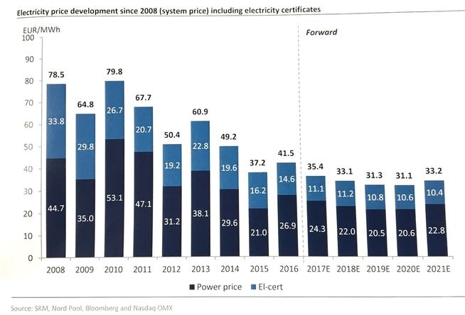 <p><b>LAVE PRISER:</b> Strømprisen selges god tid i forveien, og denne grafen viser at markedet venter fortsatt lave priser de neste årene. Den mørkeblå søylen viser selv strømprisen, og den lyseblå er prisen på elsertifikater.</p>
