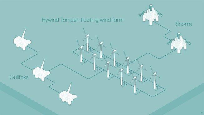 <p><b>FLYTENDE VINDKRAFT:</b>Dette er en illustrasjon av konseptet Equinor ser for seg når det utreder en flytende vindpark som skal forsyne Snorre og Gullfaks med strøm.</p>