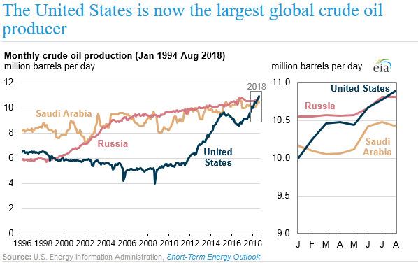 <p><b>OLJEBOOM:</b> Produksjonen i USA har vokst kraftig, og landet var verdens største oljeprodusent i august, ifølge det amerikanske energidepartementet.</p>