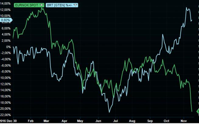 <p><b>SPRIKER:</b> Oljeprisen og kronen har gått hver sin vei.</p>
