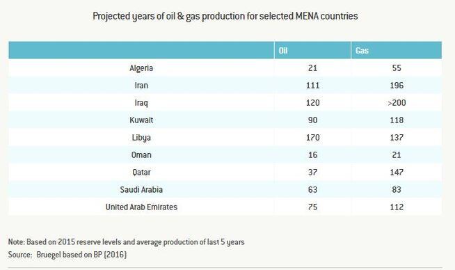 <p><b>MYE IGJEN:</b> Mange av oljeprodusentene i Midtøsten og Nord-Afrika har mange år igjen med olje- og gassproduksjon på dagens nivå, ifølge tenketanken Bruegel, som viser til tall fra BP.</p>