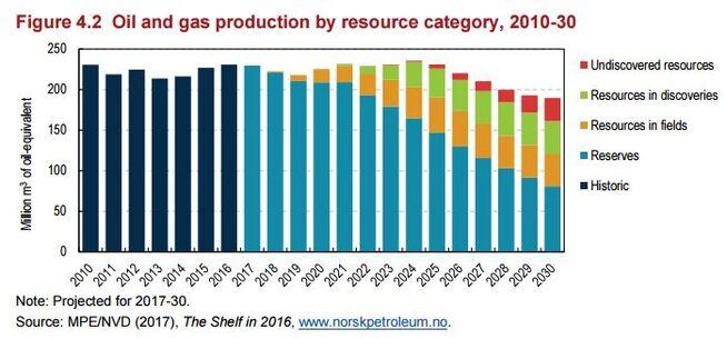 <p><b>ANSLAG:</b> Norsk olje- og gassproduksjon 2010-2030.</p>