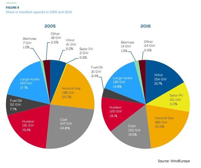 <p><b>STORE ENDRINGER:</b>Slik har kraftmiksen i Europa endret seg de siste 11 årene, ifølge Wind Europe. Solkraft har økt fra 0,2 prosent til 11 prosent, og vindkraft fra 6 prosent til 16,7 prosent. Samtidig har andelen kjernekraft, kullkraft og fyringsolje blitt betydelig redusert.</p>