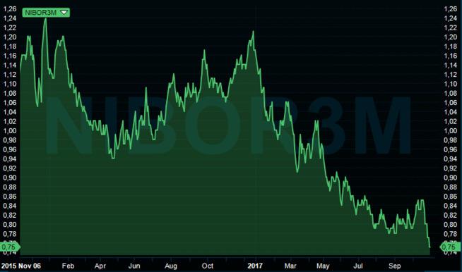 <p><b>BUNNOTERING:</b> Aldri har pengemarkedsrenten vært lavere.</p>