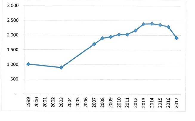 <p><b>SKATTEN FALLER:</b> Graf over kommunenes inntekter fra eiendomsskatt på vannkraftanlegg fra 1999 til og med 2017. Tallene er i millioner kroner.</p>