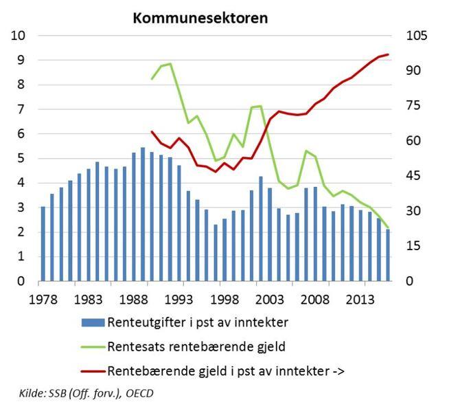 <p><b>GJELDEN ØKER:</b>Kommunenes gjeldsgrad (gjeld som andel av inntektene) har økt de siste ti årene, slik den røde linjen viser. De blå søylene viser at renteutgiftene likevel har vært fallende i samme periode. Det skyldes lavere renter, som vist i den grønne linjen.</p>