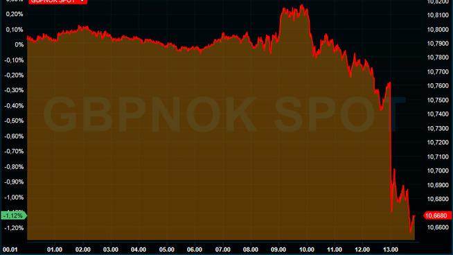 <p><b>PUND-FALL:</b> Det britiske pundet svekket seg betydelig etter rentebeslutningen torsdag.</p>