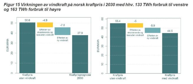 <p><b>VINDEN PÅVIRKER:</b> Dette er anslag over strømprisen med og uten vindkraft i et scenario med flatt norsk strømforbruk på 133 TWh (t.v.) eller kraftig økt strømforbruk på 163 TWh i 2030. Figurene er hentet fra en rapport Thema Consulting har laget for vindbransjens organisasjon Norwea.</p>