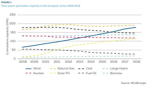 <p><b>MER VIND:</b>Denne figuren viser kraftkapasiteten i Europa mellom 2008 og 2018. Den raskt stigende blå linjen er vindkraften.</p>