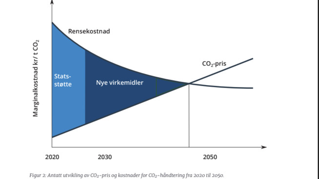 <p><b>KRYSSET MÅ NÅS:</b> Her har Zero illustrert en antatt utvikling i kostnaden for å fange og lagre CO₂, som faller, mot en pris på utslipp som stiger. I det øyeblikket de to møtes vil det lønne seg å fange og lagre CO₂, noe det ikke gjør i dag.</p>
