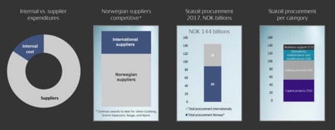 Illustrasjonen viser hvordan Statoil brukte de 144 milliardene som gikk med til innkjøp i fjor