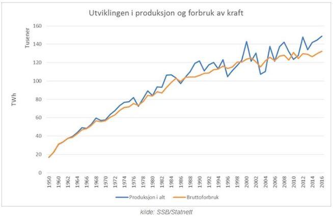 <p><b>STIGENDE KURS:</b> Slik har Norges strømforbruk (oransje linje) og strømproduksjon (blå linje) utviklet seg mellom 1950 og 2016.</p>