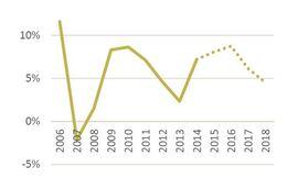 <p><b>Faktisk og anslått vekst i boligprisene.</b></p>
