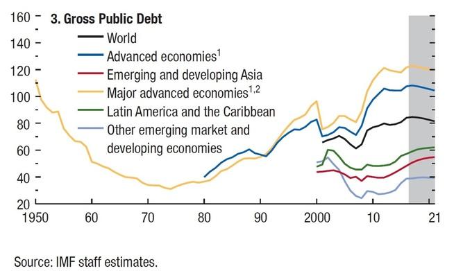 <p><b>GJELDEN VOKSER:</b>Det offentlige gjeldsberget har vokst etter finanskrisen, ifølge Det internasjonale pengefondets World Economic Outlook fra oktober.</p>