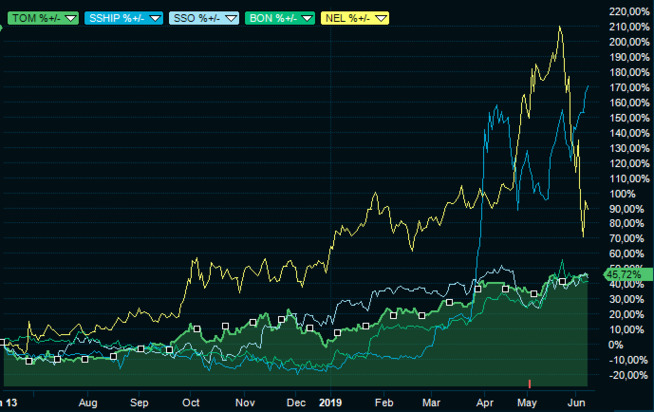 The charts show the stock price of Tomra (TOM), Scanship (SSHIP), Scatec Solar (SSO), Bonheur (BON) and Nel last year.