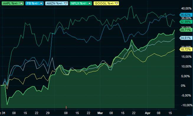 <p><b>OPPTUR:</b> Grafene viser kursutviklingen siden nyttår i Apple (AAPL), Facebook (FB), Amazon (AMZN), Netflix (NFLX) og Alphabet (GOOGL).</p>