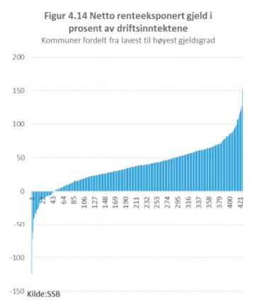 <p>Kommunenes gjeldsgrad, fra lavest til høyest.</p>