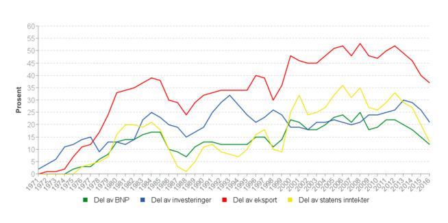 <p><b>SENTRAL EKSPORT:</b>Eksporten av olje og gass har lenge utgjort rundt 50 prosent av Norges totale eksport, men denne andelen falt i fjor til 37 prosent av eksporten.</p>