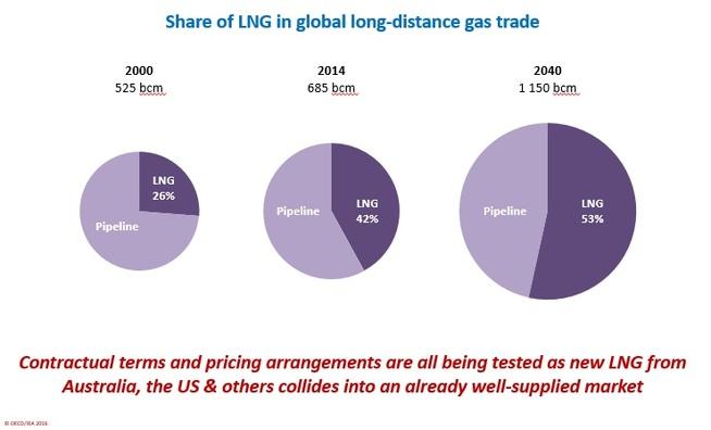 <p><b>MER LNG:</b> Andelen flytende naturgass (LNG) vil øke i det globale gassmarkedet frem til 2040, tror IEA.</p>