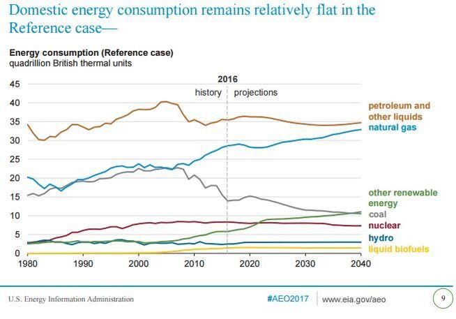 <p><b>FALLENDE KULLKRAFT:</b> USAs kullkraftproduksjon har vært på nedadgående gjennom dette tiåret, og ventes å falle videre mens gass og fornybar energi øker.</p>