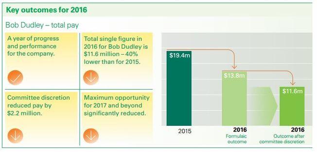 BP-sjefens lønn
