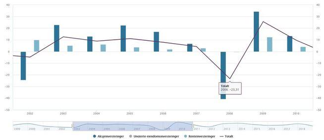 <p><b>KRAFTIG NEDTUR:</b>Figuren viser Oljefondets aksje- og renteavkastning mellom 2002 og 2010 i prosent. De mørkeblå søylene viser aksjeavkastningen, som var på minus 40 prosent i 2008. Likevel steg verdien av fondet, på grunn av enorme oljeinntekter til staten og en svekket krone. Fallet ble også dempet av en lavere aksjeandel enn i dag. Fondets totale avkastning falt med 23 prosent.</p>