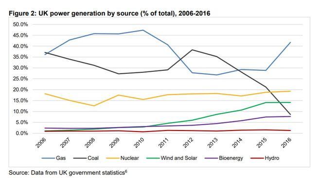 <p><b>FULL GASS:</b>Denne figuren viser Storbritannias kraftproduksjon etter kilde. Gassen har blitt mer dominerende de siste årene, mens kullet faller og fornybar energi er stigende.</p>