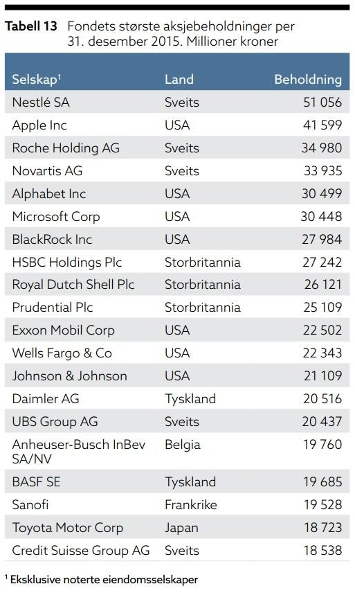 <p><b>FJORÅRETS TOPPLISTE:</b> Dette var Oljefondets største aksjebeholdninger ved slutten av 2015.</p>