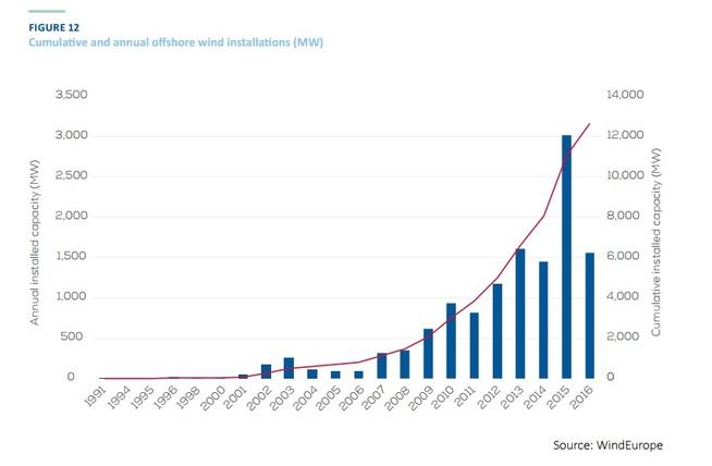 <p><b>VOKSER KRAFTIG:</b>Storbritannia og Tyskland fortsetter å strø penger over vindbransjen, og kapasiteten i europeisk havvind er fortsatt i kraftig vekst.</p>