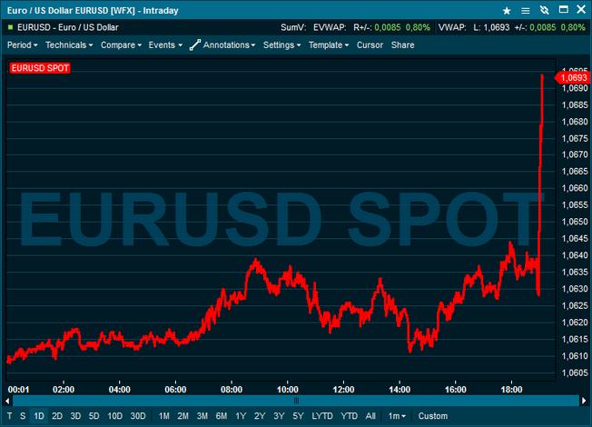 Dollaren svekkes mot euro i kjølvannet av rentebeslutningen.